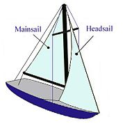 Diagram of a Bermuda or Marconi rig, in this case a typical monohull sloop