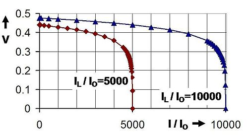 Solar cell voltage as a function of solar cell current delivered to a load for two light-induced currents IL; currents as a ratio with reverse saturation current I0. Compare with Fig. 1.4 in Nelson. Solar cell characterisitcs.JPG