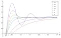 Stegsvar bikvadratiskt filter olika dfaktor.png