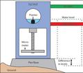 Structure interne d'un tiltmètre.png