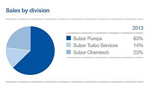 Sulzer (manufacturer) - Sulzer Sales by division (Annual Report 2013)