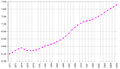 Switzerland demography 1970-2006.png