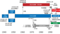 The History of Japan Socialist Party - zh(t).png