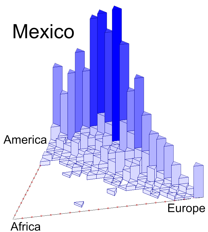 Trivariate histograms for African, Native American and European ancestry for Mexicans