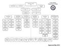 US Department of State organizational chart (May 2012).pdf