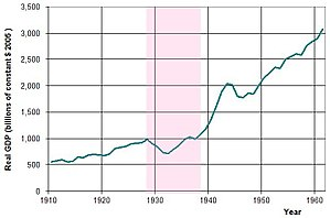Great Depression - USA annual real GDP from 1910 to 1960, with the years of the Great Depression (1929–1939) highlighted.