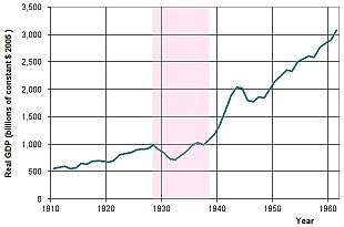 310px-US_GDP_10-60.jpg