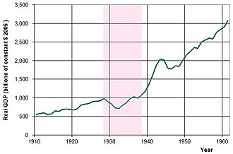 New Deal - USA annual real GDP from 1910 to 1960, with the years of the Great Depression (1929–1939) highlighted.