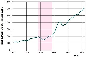 English: USA annual GDP from 1910-60, in billi...