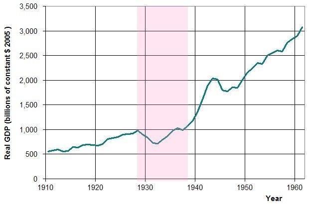 US GDP 10-60