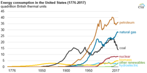 Petroleum in the United States - US energy consumption, by source, 1775-2010.  Vertical axis is in quadrillion BTU.