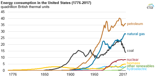US energy consumption, by source, 1776-2012. Vertical axis is in ...