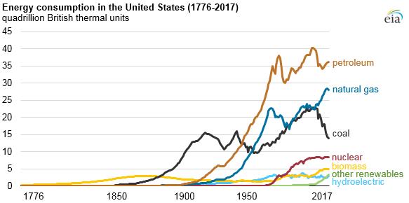 US historical energy consumption