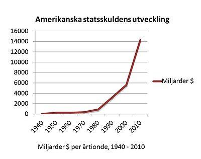 USA:s statsskuld – Wikipedia