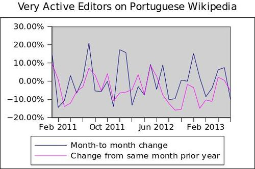Very active editors on Portuguese Wikipedia growth variation