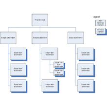 Estructura de descomposición del trabajo - Wikipedia, la ...