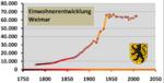 Weimar-grafik.png