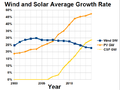 Wind and Solar Average Capacity Growth Rate.png