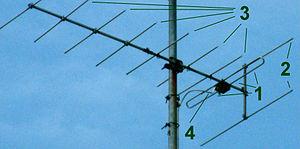 Yagi Antenni