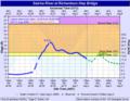 2008 Salcha River flood graph.png