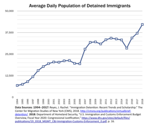 Immigration detention in the United States - Wikipedia