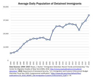 Immigration detention in the United States