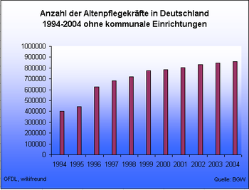 Anzahl der Altenpfleger in Deutschland 1994–2004 ohne kommunale Einrichtungen.