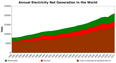 Annual electricity net generation in the world.svg