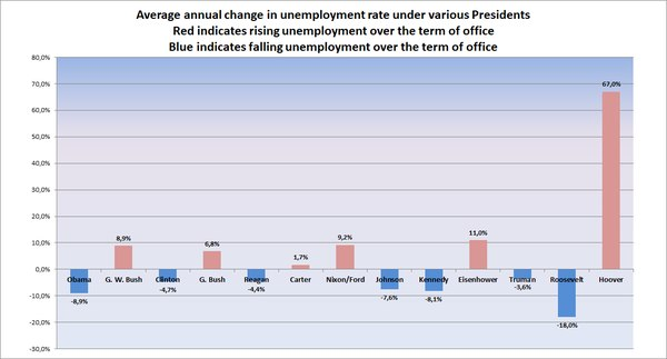 Annual rate of change of unemployment rate under various us presidents