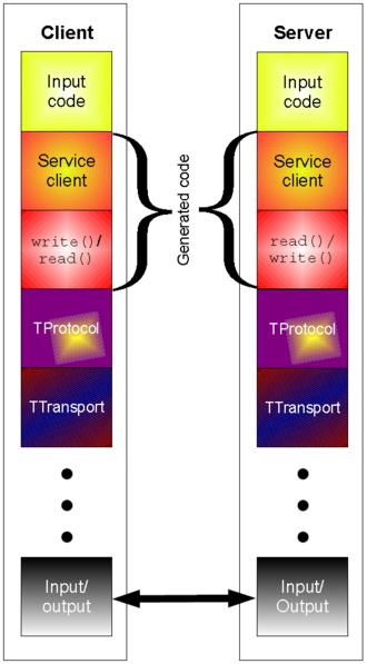 Apache Thrift - The Apache Thrift API client/server architecture