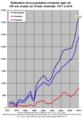 Australie Nombre de Centenaires 1971-2010.png