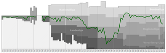 SC Austria Lustenau - Historical chart of Austria Lustenau league performance