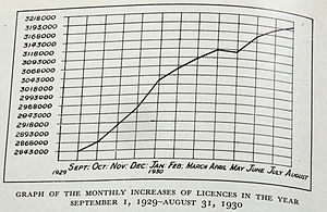Graph of the monthly increases of licences iss...