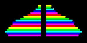 Demographics of the Bahamas - Population pyramid of the Bahamas