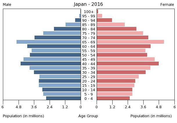 Bevölkerungspyramide Japan 2016