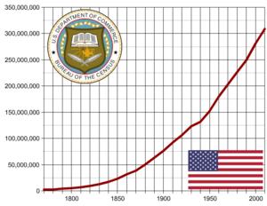 Bevölkerungsentwicklung in den Vereinigten Staaten