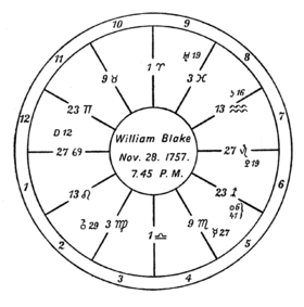 "alt text=A circular design with twelve numbered segments and astrological symbols. At the center is the subject and his birth date, ""William Blake Nov. 28. 1757. 7.45 P.M."""
