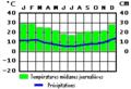 Brésil tableau climatique.PNG