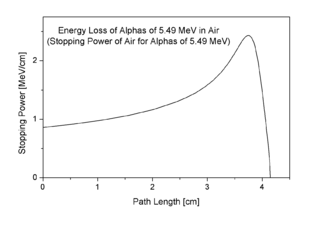 Bragg peak Path length of maximum energy loss of ionizing radiation