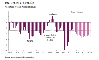 u s federal budget deficit essay example Us budget deficits essay demographic conditions profoundly affect the us federal budget roughly one half of spending outside of interest on the debt and defense goes to people age 65 and over.