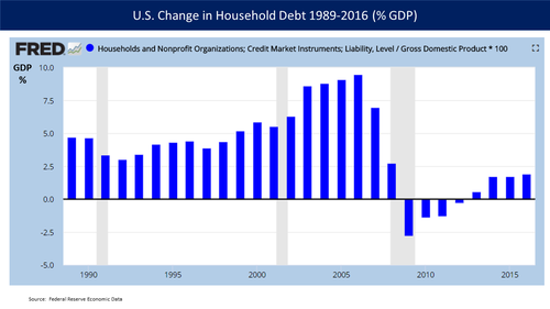 U.S. Changes in Household Debt as a percentage of GDP for 1989-2016. Homeowners paying down debt for 2009-2012 was a headwind to the recovery. Economist Carmen Reinhart explained that this behavior tends to slow recoveries from financial crises relative to typical recessions. Change in household debt - v1.png