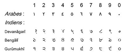 Scrittura occidentale, araba e indiana delle cifre da 0 a 9