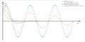 Comportamento do sistema amortecido em razão de γ.png