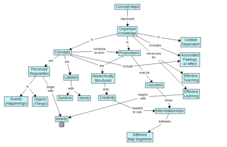 Cell Theory Concept Map.Concept Map Wikipedia
