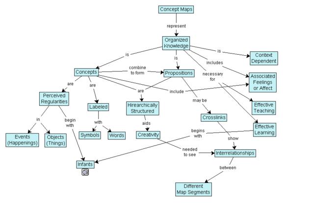 Hur en begreppskarta är uppbyggd.