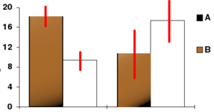 "Confidence interval - In this bar chart, the top ends of the brown bars indicate observed means and the red line segments (""error bars"") represent the confidence intervals around them. Although the error bars are shown as symmetric around the means, that is not always the case. It is also important that in most graphs, the error bars do not represent confidence intervals (e.g., they often represent standard errors or standard deviations)"