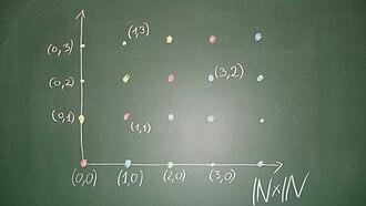 Une représentation d'une construction d'entiers relatifs.