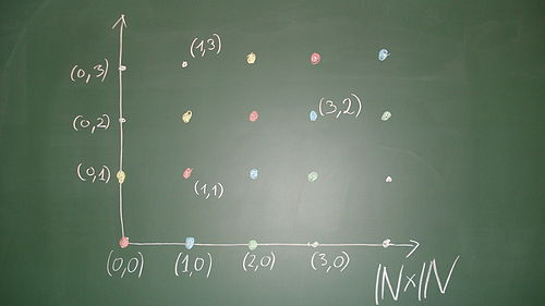 Construction blackboard integers.jpg