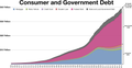 Consumer and Government debt in the United States.png