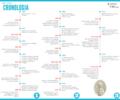 Cronologia abreujada de Lauro Clariana.png